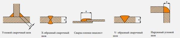 vidy shvov munsch - Виды сварочных швов
